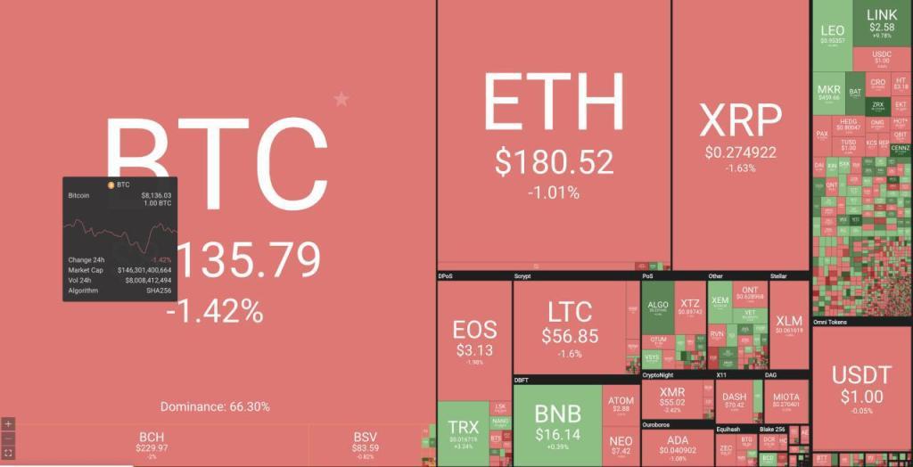 Các công cụ xem giá Bitcoin phổ biến hiện nay
