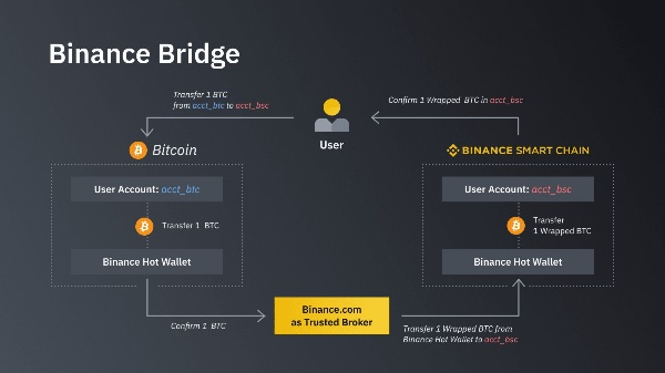 cau-noi-blockchain-blockchain-bridges-la-gi