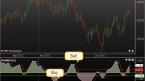 Chỉ báo Fisher Transform – Công cụ phân tích thị trường đảo chiều hiệu quả