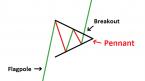 Chiến lược giao dịch với mô hình cờ đuôi nheo (pennant)