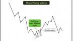 Thông tin mô hình giá Three Falling Peaks– Ba đỉnh thấp dần