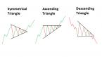 Mô hình giá Triangle – Tam giác là gì và ứng dụng trong phân tích thị trường Forex