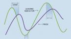 2 Nguyên tắc cần lưu ý khi các trader sử dụng chỉ báo dao động trong giao dịch