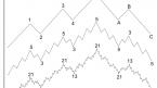 Tìm hiểu đặc điểm mô hình sóng Elliott