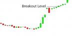 Mô hình nến Upside Gap Tasuki – Gap tăng Tasuki nghĩa là gì và áp dụng vào phân tích thị trường Forex