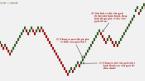 Tìm hiểu biểu đồ giao dịch Renko