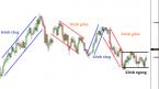 Tìm hiểu về kênh giá (Price Channel) , cách vẽ kênh giá để xác định xu hướng hiệu quả.